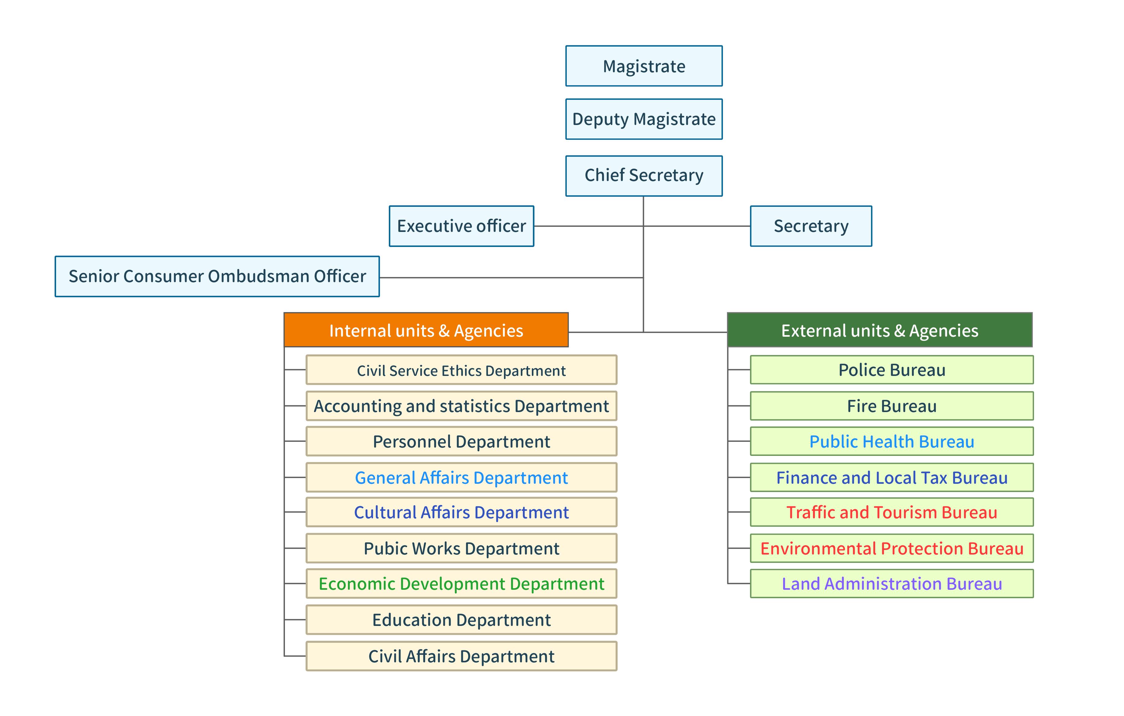 Organization of Matsu County